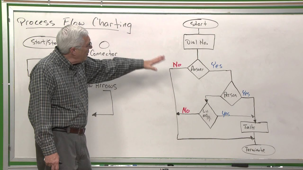 qc101 process flow charting youtube netbackup 7 5 process flow diagram [ 1280 x 720 Pixel ]