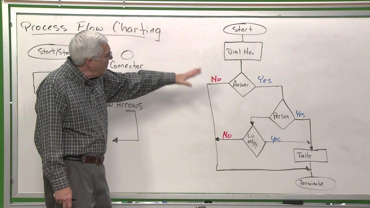 Qc101 Process Flow Charting Youtube Diagram Presentation