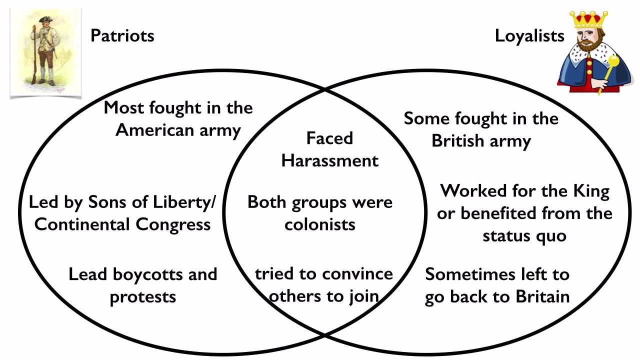 American Revolution Graphic Organizer