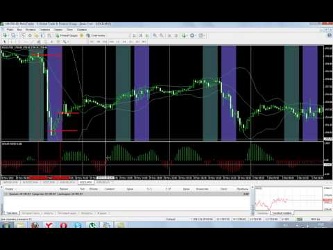 Стратегия Sold 1. Торговля на форекс, стратегии. Forex Trading