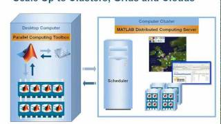 Lund University Makes Heart Transplants Safer with MATLAB Parallel Computing