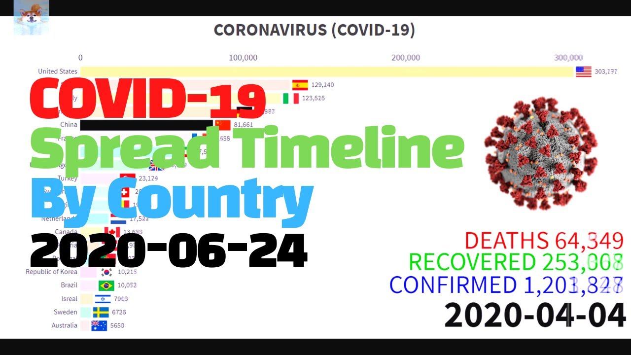 (JUN 24) TOP20 Coronavirus Graphs Bar Race Chart 그래프로 보는 코로나 바이러스