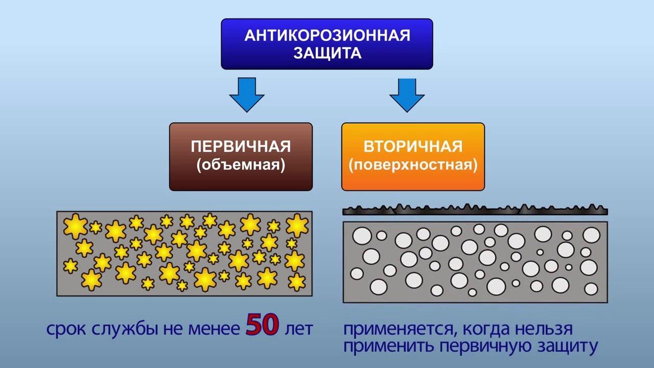 виды проникающей гидроизоляции бетона
