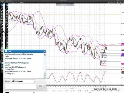 Jason Sen: Technical outlook for Forex, Energy, Stock Indexes & Gold
