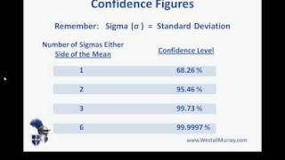 PMP Exam Preparation_  Confidence Levels Based on Standard Deviation (Sigma) Values