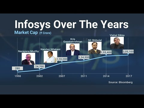 Chart Of The Day: How Infosys Fared Under Its CEOs