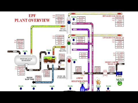 KOC EPF EARLY PRODUCTION FACILITY PLANT OVERVIEW