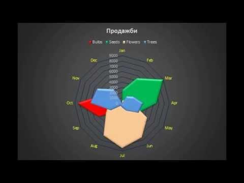 Radar Chart - Excel