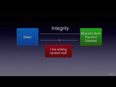 The Four Key Areas Of Web and Web Services Security
