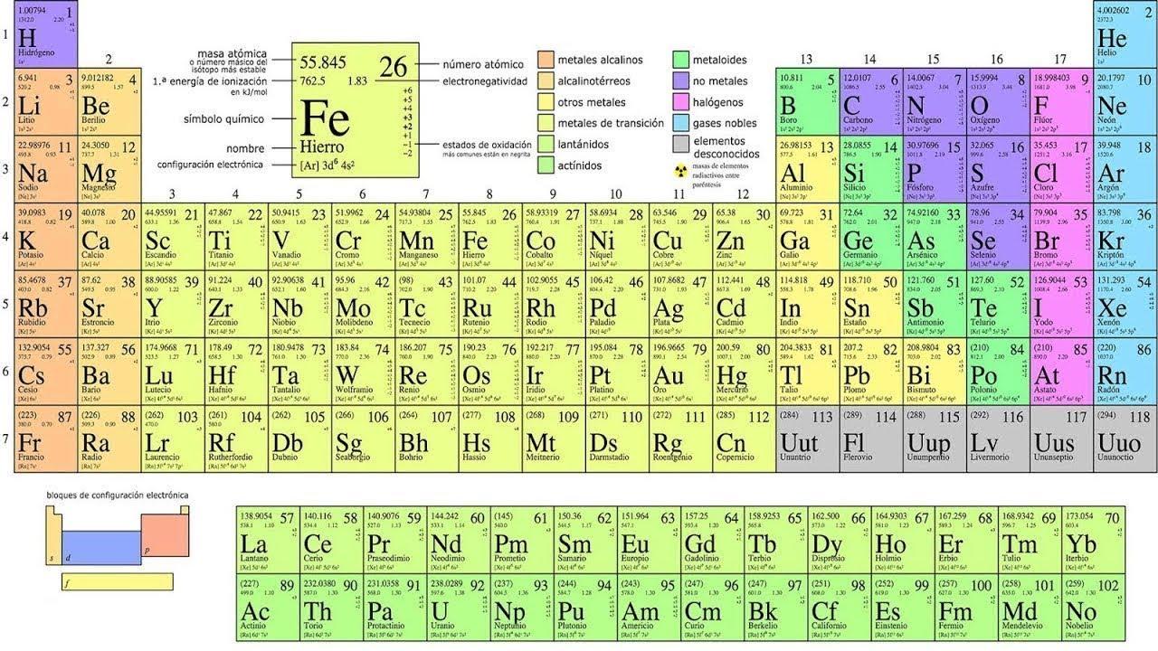 Descripcin de la tabla peridica y sus propiedades explicaciones descripcin de la tabla peridica y sus propiedades explicaciones bsicas urtaz Images