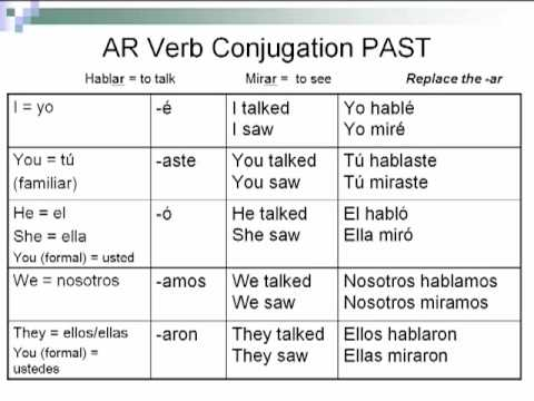 Spanish Preterite Tense AR Verbs - YouTube