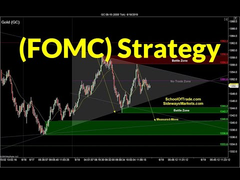 Best Set-Ups for FOMC | Crude Oil, Emini, Nasdaq, Gold, Euro