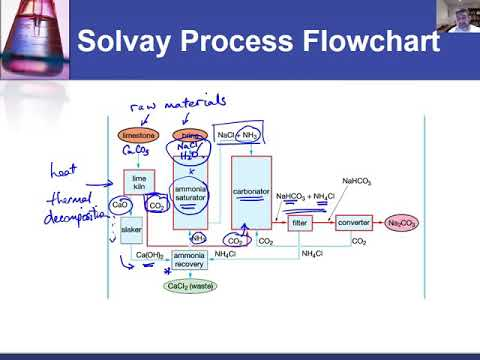 Ic26 Flowchart Of Solvay Process Youtube