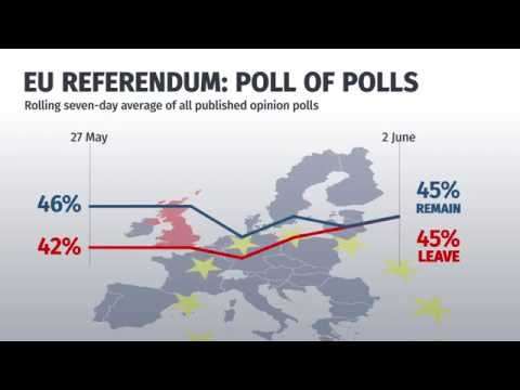 Latest EU referendum polls: June 2