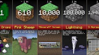 Minecraft Probability Comparison (2020)