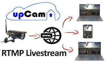 IP Kamera Livestream als RTMP-Stream kostenlos auf Website einbinden