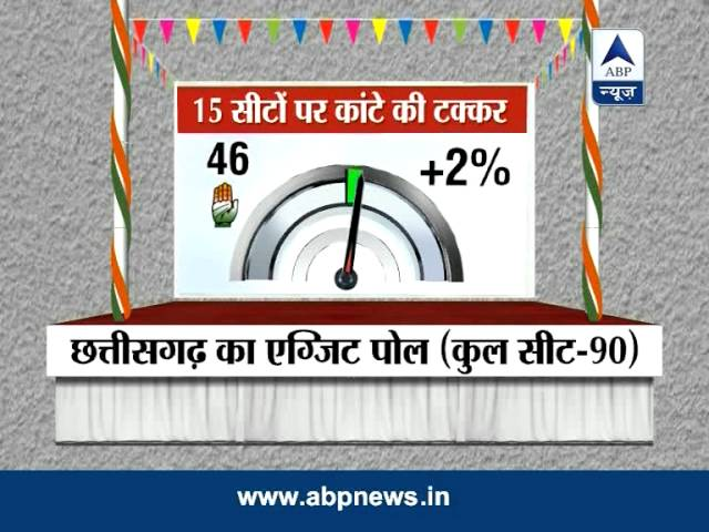 ABP News exit poll predicts hung Assembly for Chhattisgarh