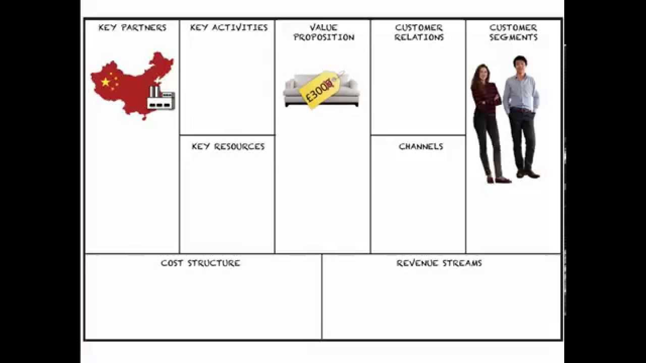 Business Model Canvas In 5 Minutes Youtube