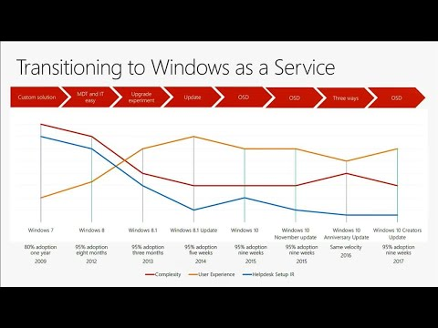 How Microsoft deploys Windows 10 and implements Windows as a service internally - BRK3047