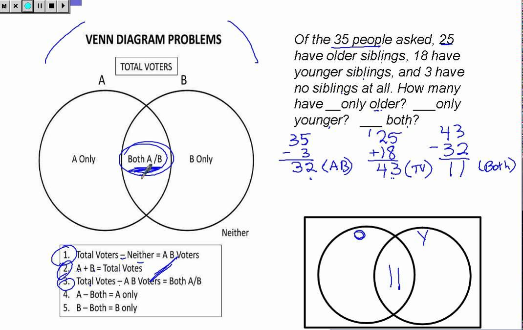 venn diagram 4 circles problems