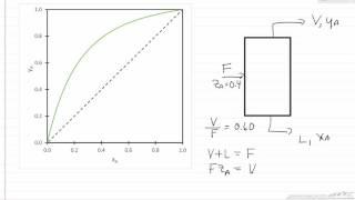 س-خط على y-x مرحلة الرسم
