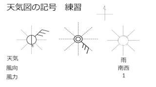 天気図の記号読み方・書き方