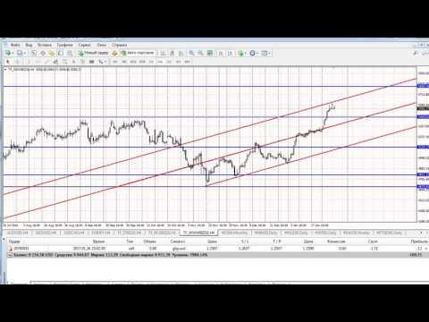 Анализ индексов для конкурса + (Dow (DJIA), Nikkei 225, NASDAQ, S&P 500, DAX30, FTSE 100)