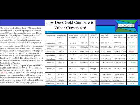 How Does Gold Compare To Other Currencies