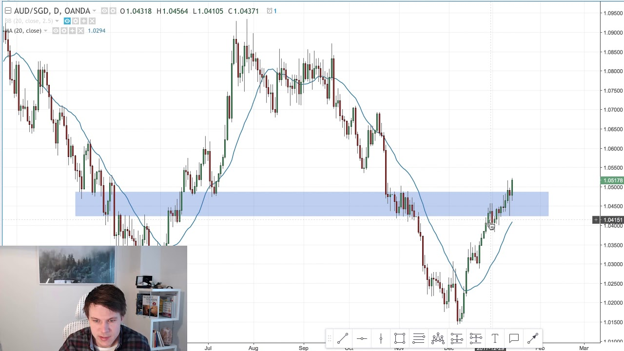 How to Trade Support & Resistance Key Levels In Forex