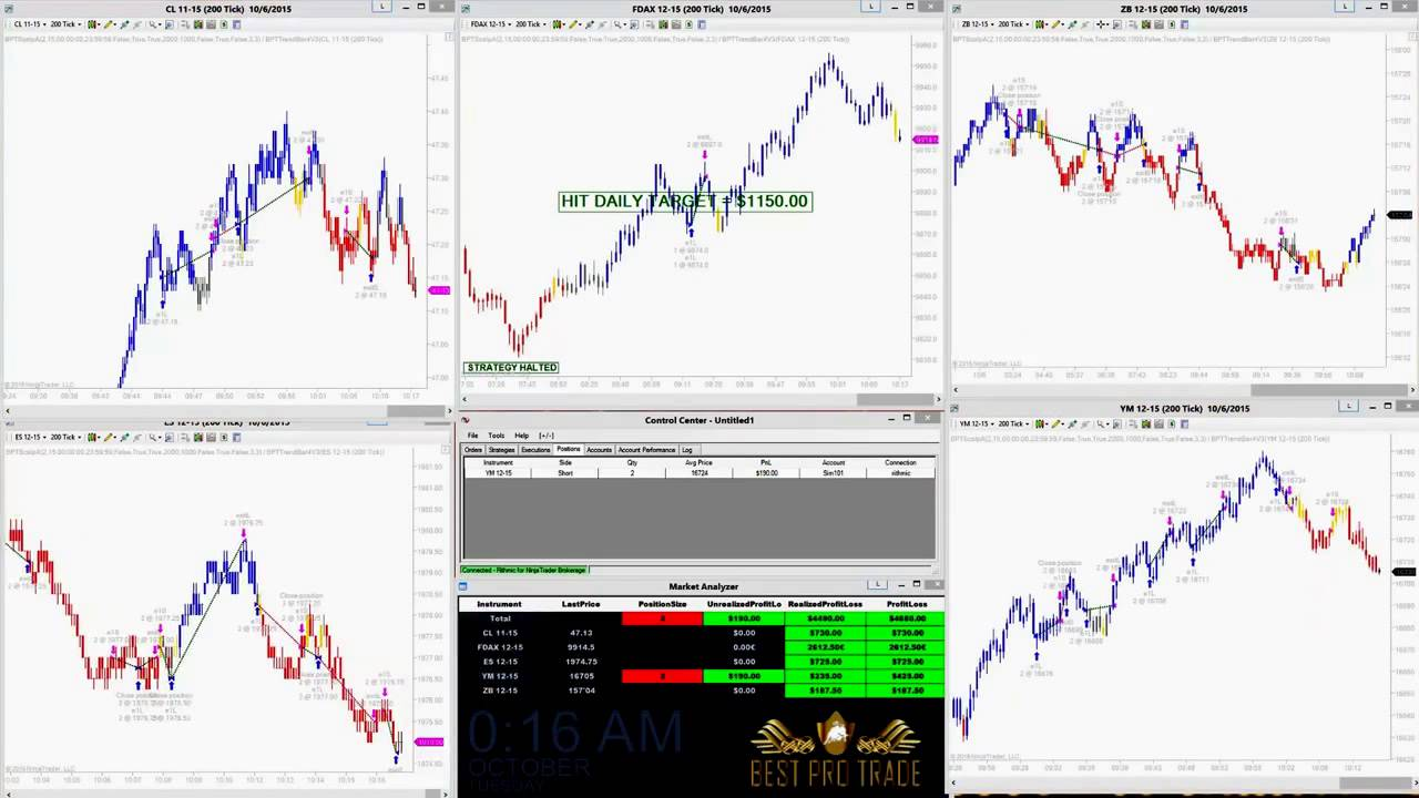 An example of how to use a binary options demo accounts