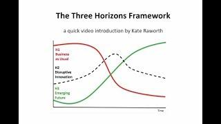 Three Horizons Framework - a quick introduction