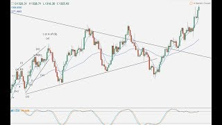 Weekend US dollar forex review -- 03.09.17 -- Elliott Wave