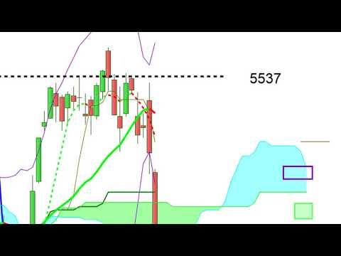 CAC40: Analyse technique et plan de trade pour Lundi [05/02/18]