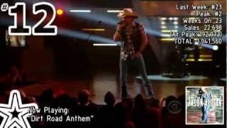 Billboard 200 - Top 20 Albums (4/23/2011)