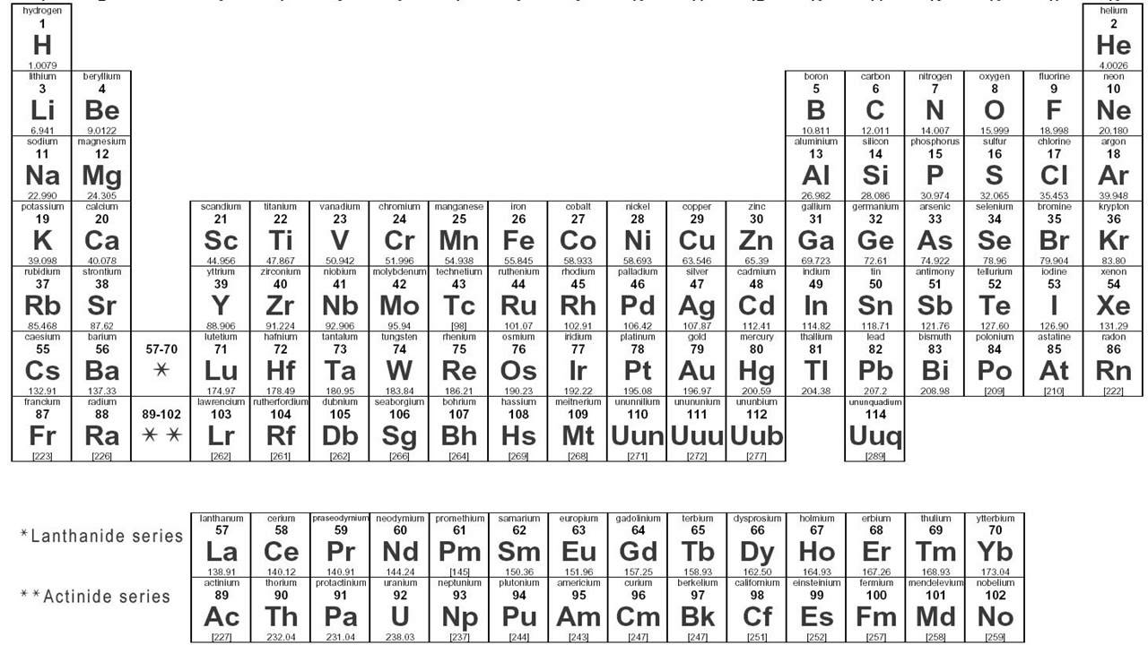 Where is ammonia located on the periodic table periodic fundamentals of chemistry you gamestrikefo Image collections