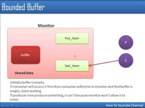 Introduction to Monitor in Process Synchronization  Operating System