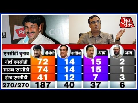 MCD Polls Results 2017: BJP Leading in 182 Seats, Congress Stands Second