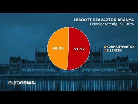 Egy több Fidesz-KDNP, eggyel kevesebb Jobbik mandátum