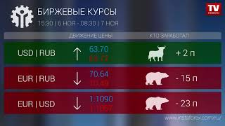InstaForex tv news: Кто заработал на Форекс 07.11.2019 9:30