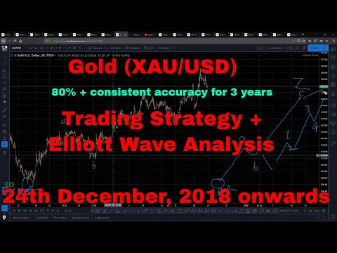 Gold Trading Strategy and Elliott Wave Analysis 24th December, 2018 onwards