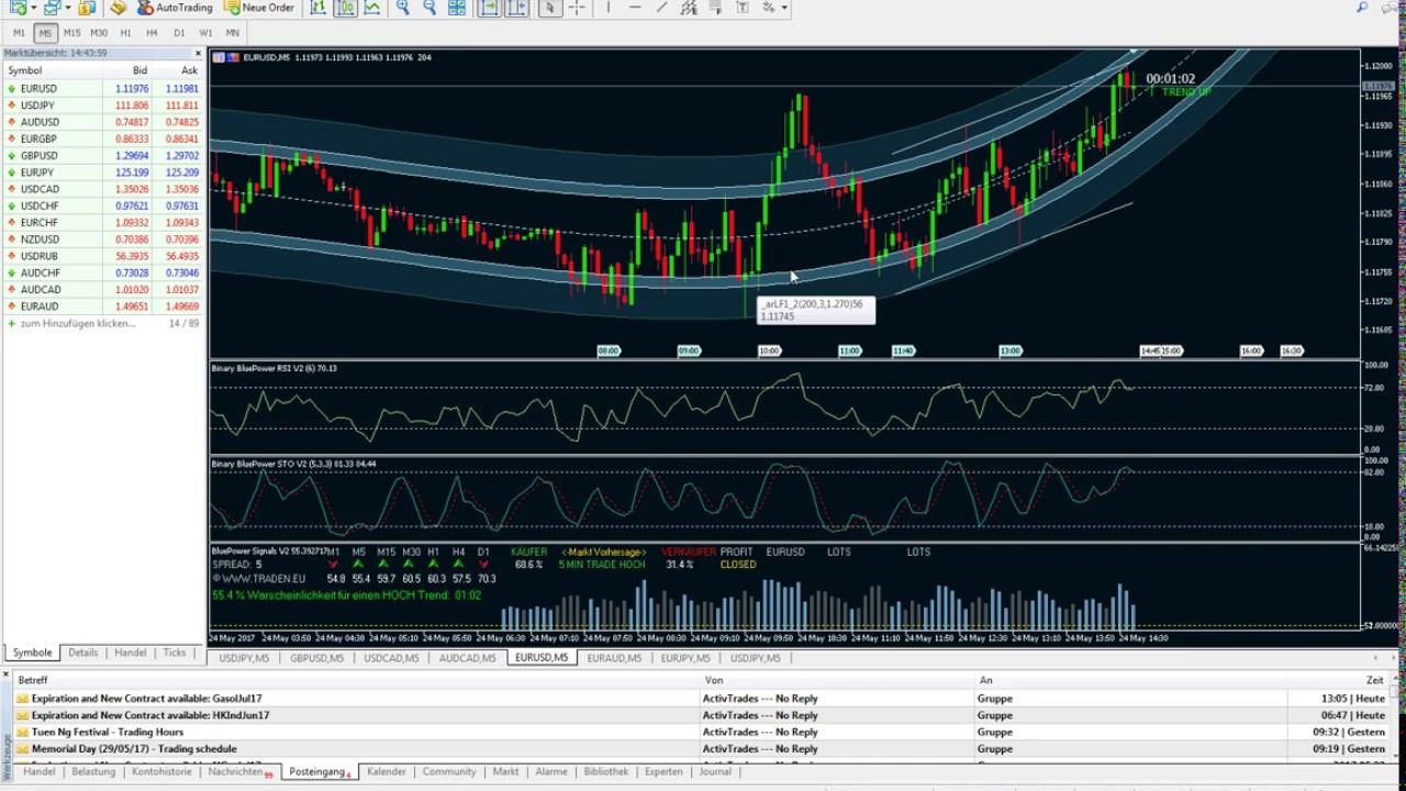 60 sec binary options trading can you make money best strategy