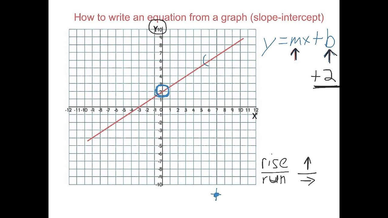 How to write a slope intercept equation from a graph youtube how to write a slope intercept equation from a graph falaconquin