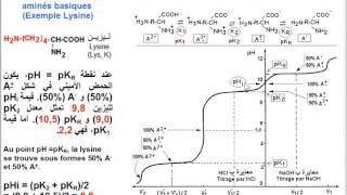 Lysine (acide aminé). Ionisation- تأين و معايرة الحمض الأميني الليزين