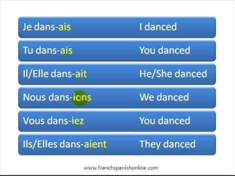 French Subjunctive Phrases: List of Words and Expressions