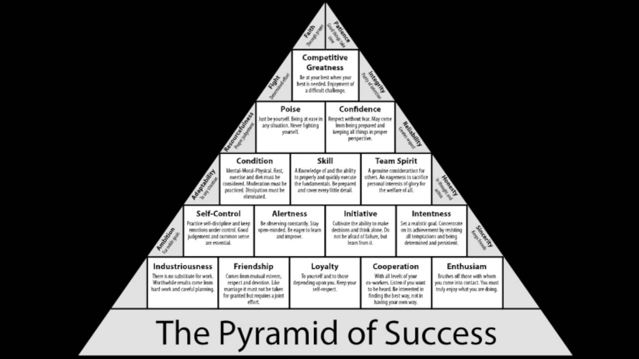 coach wooden s pyramid of success building Legendary college basketball coach john wooden and jay carty know that  when it comes down to it, success is an equal opportunity player anyone can  create.