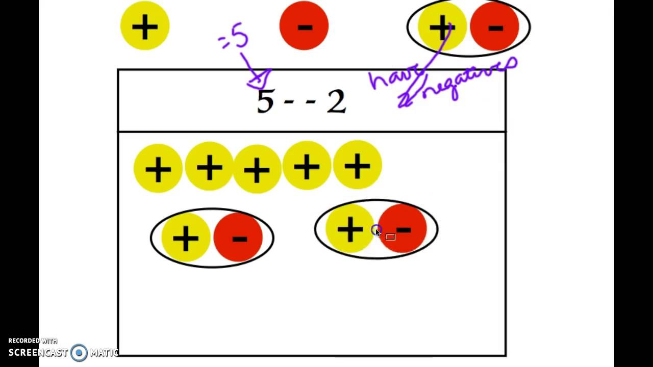 Subtracting Integers Using A Chip Model Subtracting Integers Subtracting Integers Activity Integers Inverse addition and subtraction