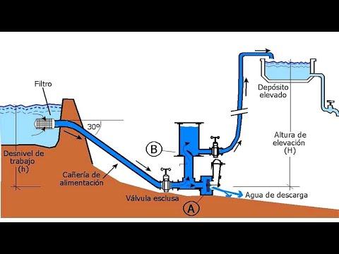 Agua bomba casera sin motor de