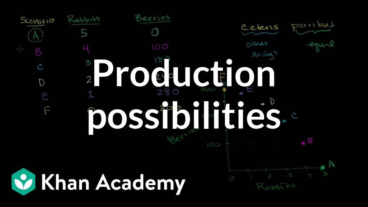 Production possibilities curve (PPC), sometimes called the