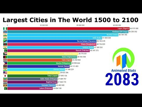 Top 20 Most Populated Cities in The World 1500 to 2100 (History + Projection)