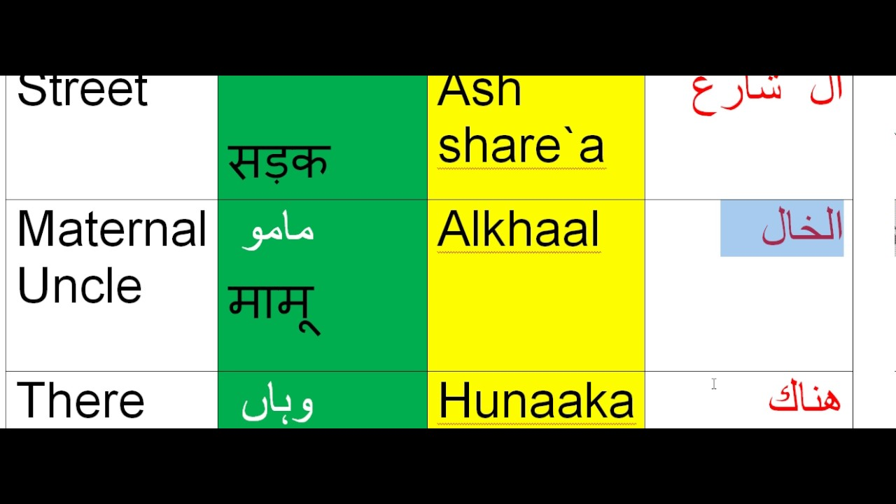 Arabic Classes Urdu Hindi English - Learn Arabic easly with urdu  hindi,english translation//day 30